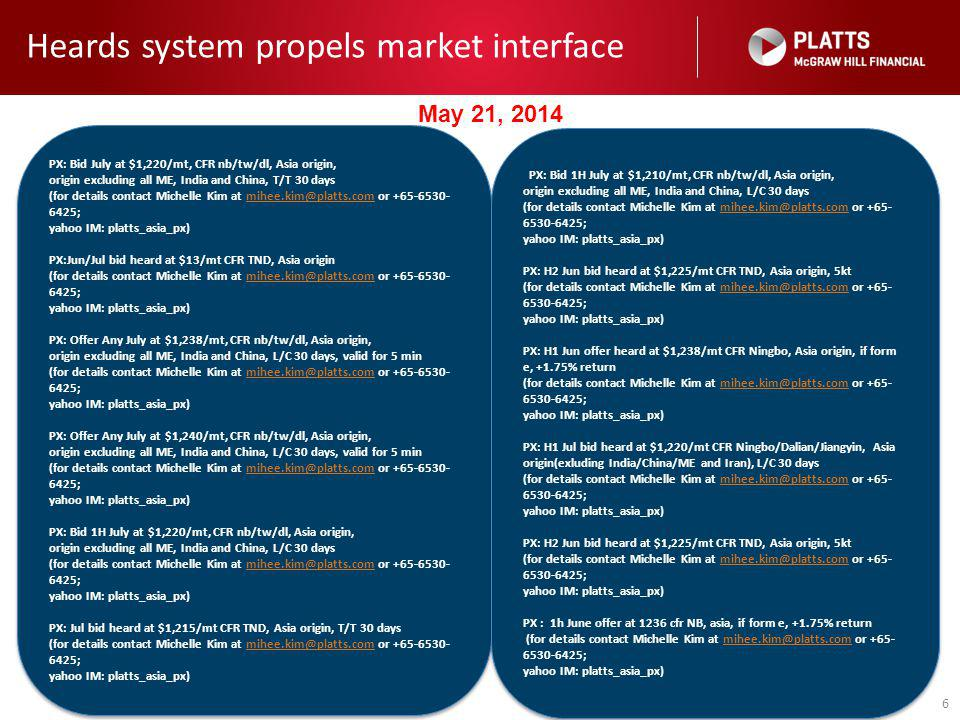 6 Heards system propels market interface PX: Bid July at $1,220/mt, CFR nb/tw/dl, Asia origin, origin excluding all ME, India and China, T/T 30 days (for details contact Michelle Kim at mihee.kim@platts.com or +65-6530- 6425; mihee.kim@platts.com yahoo IM: platts_asia_px) PX:Jun/Jul bid heard at $13/mt CFR TND, Asia origin (for details contact Michelle Kim at mihee.kim@platts.com or +65-6530- 6425; mihee.kim@platts.com yahoo IM: platts_asia_px) PX: Offer Any July at $1,238/mt, CFR nb/tw/dl, Asia origin, origin excluding all ME, India and China, L/C 30 days, valid for 5 min (for details contact Michelle Kim at mihee.kim@platts.com or +65-6530- 6425; mihee.kim@platts.com yahoo IM: platts_asia_px) PX: Offer Any July at $1,240/mt, CFR nb/tw/dl, Asia origin, origin excluding all ME, India and China, L/C 30 days, valid for 5 min (for details contact Michelle Kim at mihee.kim@platts.com or +65-6530- 6425; mihee.kim@platts.com yahoo IM: platts_asia_px) PX: Bid 1H July at $1,220/mt, CFR nb/tw/dl, Asia origin, origin excluding all ME, India and China, L/C 30 days (for details contact Michelle Kim at mihee.kim@platts.com or +65-6530- 6425; mihee.kim@platts.com yahoo IM: platts_asia_px) PX: Jul bid heard at $1,215/mt CFR TND, Asia origin, T/T 30 days (for details contact Michelle Kim at mihee.kim@platts.com or +65-6530- 6425; mihee.kim@platts.com yahoo IM: platts_asia_px) PX: Bid July at $1,220/mt, CFR nb/tw/dl, Asia origin, origin excluding all ME, India and China, T/T 30 days (for details contact Michelle Kim at mihee.kim@platts.com or +65-6530- 6425; mihee.kim@platts.com yahoo IM: platts_asia_px) PX:Jun/Jul bid heard at $13/mt CFR TND, Asia origin (for details contact Michelle Kim at mihee.kim@platts.com or +65-6530- 6425; mihee.kim@platts.com yahoo IM: platts_asia_px) PX: Offer Any July at $1,238/mt, CFR nb/tw/dl, Asia origin, origin excluding all ME, India and China, L/C 30 days, valid for 5 min (for details contact Michelle Kim at mihee.kim@platts.com or +65-6530- 6425; mihee.kim@platts.com yahoo IM: platts_asia_px) PX: Offer Any July at $1,240/mt, CFR nb/tw/dl, Asia origin, origin excluding all ME, India and China, L/C 30 days, valid for 5 min (for details contact Michelle Kim at mihee.kim@platts.com or +65-6530- 6425; mihee.kim@platts.com yahoo IM: platts_asia_px) PX: Bid 1H July at $1,220/mt, CFR nb/tw/dl, Asia origin, origin excluding all ME, India and China, L/C 30 days (for details contact Michelle Kim at mihee.kim@platts.com or +65-6530- 6425; mihee.kim@platts.com yahoo IM: platts_asia_px) PX: Jul bid heard at $1,215/mt CFR TND, Asia origin, T/T 30 days (for details contact Michelle Kim at mihee.kim@platts.com or +65-6530- 6425; mihee.kim@platts.com yahoo IM: platts_asia_px) PX: Bid July at $1,220/mt, CFR nb/tw/dl, Asia origin, origin excluding all ME, India and China, T/T 30 days (for details contact Michelle Kim at mihee.kim@platts.com or +65-6530-6425; mihee.kim@platts.com yahoo IM: platts_asia_px) PX:Jun/Jul bid heard at $13/mt CFR TND, Asia origin (for details contact Michelle Kim at mihee.kim@platts.com or +65-6530-6425; mihee.kim@platts.com yahoo IM: platts_asia_px) PX: Offer Any July at $1,238/mt, CFR nb/tw/dl, Asia origin, origin excluding all ME, India and China, L/C 30 days, valid for 5 min (for details contact Michelle Kim at mihee.kim@platts.com or +65-6530-6425; mihee.kim@platts.com yahoo IM: platts_asia_px) ---------after MOC peg PX: Offer Any July at $1,240/mt, CFR nb/tw/dl, Asia origin, origin excluding all ME, India and China, L/C 30 days, valid for 5 min (for details contact Michelle Kim at mihee.kim@platts.com or +65-6530-6425; mihee.kim@platts.com yahoo IM: platts_asia_px) PX: Bid 1H July at $1,220/mt, CFR nb/tw/dl, Asia origin, origin excluding all ME, India and China, L/C 30 days (for details contact Michelle Kim at mihee.kim@platts.com or +65-6530-6425; mihee.kim@platts.com yahoo IM: platts_asia_px) ---------after morning peg PX: Jul bid heard at $1,215/mt CFR TND, Asia origin, T/T 30 days (for details contact Michelle Kim at mihee.kim@platts.com or +65-6530-6425; mihee.kim@platts.com yahoo IM: platts_asia_px) PX: Bid 1H July at $1,210/mt, CFR nb/tw/dl, Asia origin, origin excluding all ME, India and China, L/C 30 days (for details contact Michelle Kim at mihee.kim@platts.com or +65-6530-6425; mihee.kim@platts.com yahoo IM: platts_asia_px) PX: H2 Jun bid heard at $1,225/mt CFR TND, Asia origin, 5kt (for details contact Michelle Kim at mihee.kim@platts.com or +65-6530-6425; mihee.kim@platts.com yahoo IM: platts_asia_px) PX: H1 Jun offer heard at $1,238/mt CFR Ningbo, Asia origin, if form e, +1.75% return (for details contact Michelle Kim at mihee.kim@platts.com or +65-6530-6425; mihee.kim@platts.com yahoo IM: platts_asia_px) PX: H1 Jul bid heard at $1,220/mt CFR Ningbo/Dalian/Jiangyin, Asia origin(exluding India/China/ME and Iran), L/C 30 days (for details contact Michelle Kim at mihee.kim@platts.com or +65-6530-6425; mihee.kim@platts.com yahoo IM: platts_asia_px) PX: H2 Jun bid heard at $1,225/mt CFR TND, Asia origin, 5kt (for details contact Michelle Kim at mihee.kim@platts.com or +65-6530-6425; mihee.kim@platts.com yahoo IM: platts_asia_px) PX : 1h June offer at 1236 cfr NB, asia, if form e, +1.75% return (for details contact Michelle Kim at mihee.kim@platts.com or +65-6530-6425; mihee.kim@platts.com yahoo IM: platts_asia_px) PX: Bid 1H July at $1,210/mt, CFR nb/tw/dl, Asia origin, origin excluding all ME, India and China, L/C 30 days (for details contact Michelle Kim at mihee.kim@platts.com or +65- 6530-6425; mihee.kim@platts.com yahoo IM: platts_asia_px) PX: H2 Jun bid heard at $1,225/mt CFR TND, Asia origin, 5kt (for details contact Michelle Kim at mihee.kim@platts.com or +65- 6530-6425; mihee.kim@platts.com yahoo IM: platts_asia_px) PX: H1 Jun offer heard at $1,238/mt CFR Ningbo, Asia origin, if form e, +1.75% return (for details contact Michelle Kim at mihee.kim@platts.com or +65- 6530-6425; mihee.kim@platts.com yahoo IM: platts_asia_px) PX: H1 Jul bid heard at $1,220/mt CFR Ningbo/Dalian/Jiangyin, Asia origin(exluding India/China/ME and Iran), L/C 30 days (for details contact Michelle Kim at mihee.kim@platts.com or +65- 6530-6425; mihee.kim@platts.com yahoo IM: platts_asia_px) PX: H2 Jun bid heard at $1,225/mt CFR TND, Asia origin, 5kt (for details contact Michelle Kim at mihee.kim@platts.com or +65- 6530-6425; mihee.kim@platts.com yahoo IM: platts_asia_px) PX : 1h June offer at 1236 cfr NB, asia, if form e, +1.75% return (for details contact Michelle Kim at mihee.kim@platts.com or +65- 6530-6425; mihee.kim@platts.com yahoo IM: platts_asia_px) PX: Bid 1H July at $1,210/mt, CFR nb/tw/dl, Asia origin, origin excluding all ME, India and China, L/C 30 days (for details contact Michelle Kim at mihee.kim@platts.com or +65- 6530-6425; mihee.kim@platts.com yahoo IM: platts_asia_px) PX: H2 Jun bid heard at $1,225/mt CFR TND, Asia origin, 5kt (for details contact Michelle Kim at mihee.kim@platts.com or +65- 6530-6425; mihee.kim@platts.com yahoo IM: platts_asia_px) PX: H1 Jun offer heard at $1,238/mt CFR Ningbo, Asia origin, if form e, +1.75% return (for details contact Michelle Kim at mihee.kim@platts.com or +65- 6530-6425; mihee.kim@platts.com yahoo IM: platts_asia_px) PX: H1 Jul bid heard at $1,220/mt CFR Ningbo/Dalian/Jiangyin, Asia origin(exluding India/China/ME and Iran), L/C 30 days (for details contact Michelle Kim at mihee.kim@platts.com or +65- 6530-6425; mihee.kim@platts.com yahoo IM: platts_asia_px) PX: H2 Jun bid heard at $1,225/mt CFR TND, Asia origin, 5kt (for details contact Michelle Kim at mihee.kim@platts.com or +65- 6530-6425; mihee.kim@platts.com yahoo IM: platts_asia_px) PX : 1h June offer at 1236 cfr NB, asia, if form e, +1.75% return (for details contact Michelle Kim at mihee.kim@platts.com or +65- 6530-6425; mihee.kim@platts.com yahoo IM: platts_asia_px) May 21, 2014