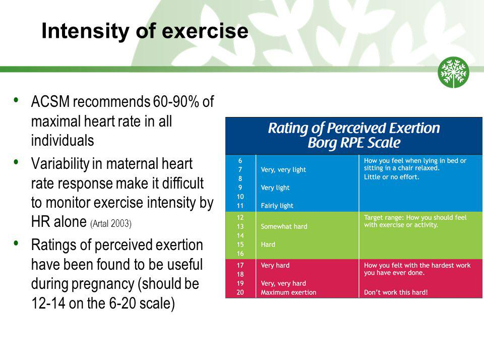 Intensity of exercise ACSM recommends 60-90% of maximal heart rate in all individuals Variability in maternal heart rate response make it difficult to monitor exercise intensity by HR alone (Artal 2003) Ratings of perceived exertion have been found to be useful during pregnancy (should be 12-14 on the 6-20 scale)