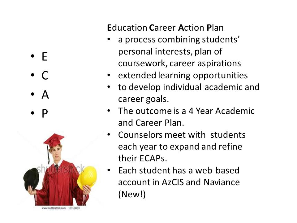 E C A P Education Career Action Plan a process combining students' personal interests, plan of coursework, career aspirations extended learning opportunities to develop individual academic and career goals.