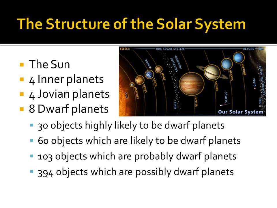  The Sun  4 Inner planets  4 Jovian planets  8 Dwarf planets  30 objects highly likely to be dwarf planets  60 objects which are likely to be dwarf planets  103 objects which are probably dwarf planets  394 objects which are possibly dwarf planets