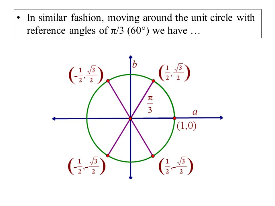 In similar fashion, moving around the unit circle with reference angles of π/3 (60 ° ) we have …