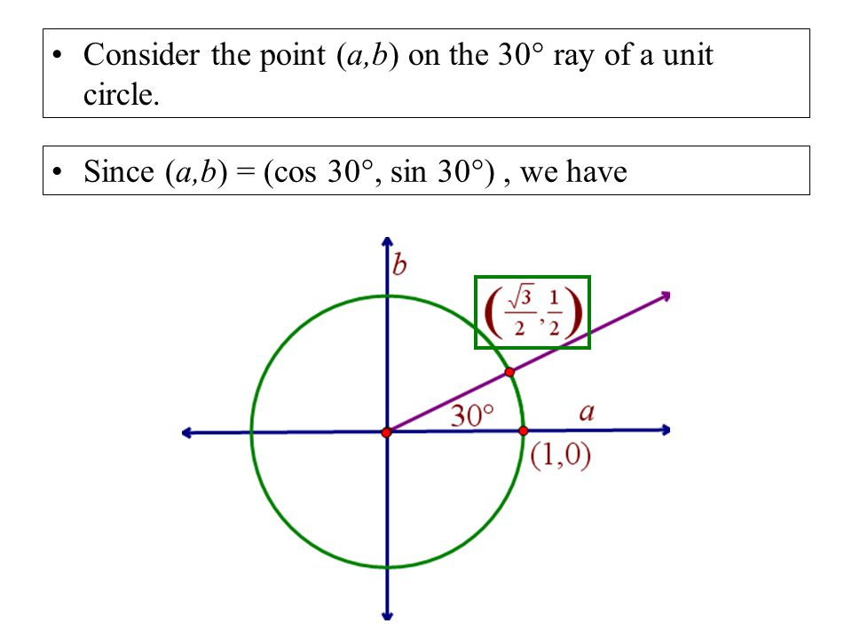 Consider the point (a,b) on the 30 ° ray of a unit circle. Since (a,b) = (cos 30 °, sin 30 ° ), we have