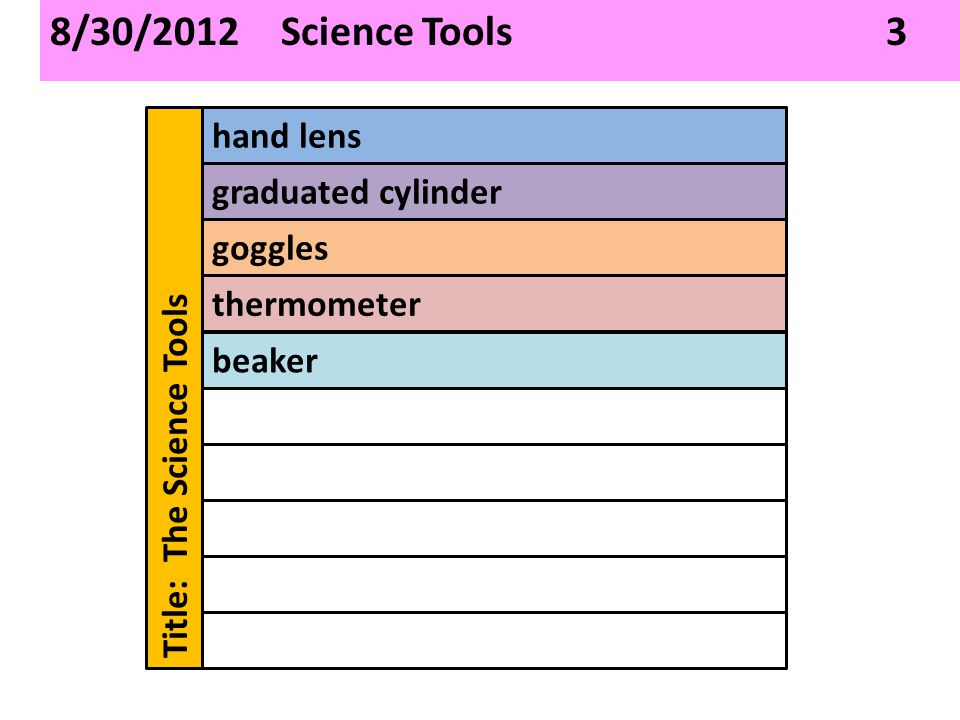 8/30/2012 Science Tools 3 Title: The Science Tools hand lens graduated cylinder goggles thermometer beaker