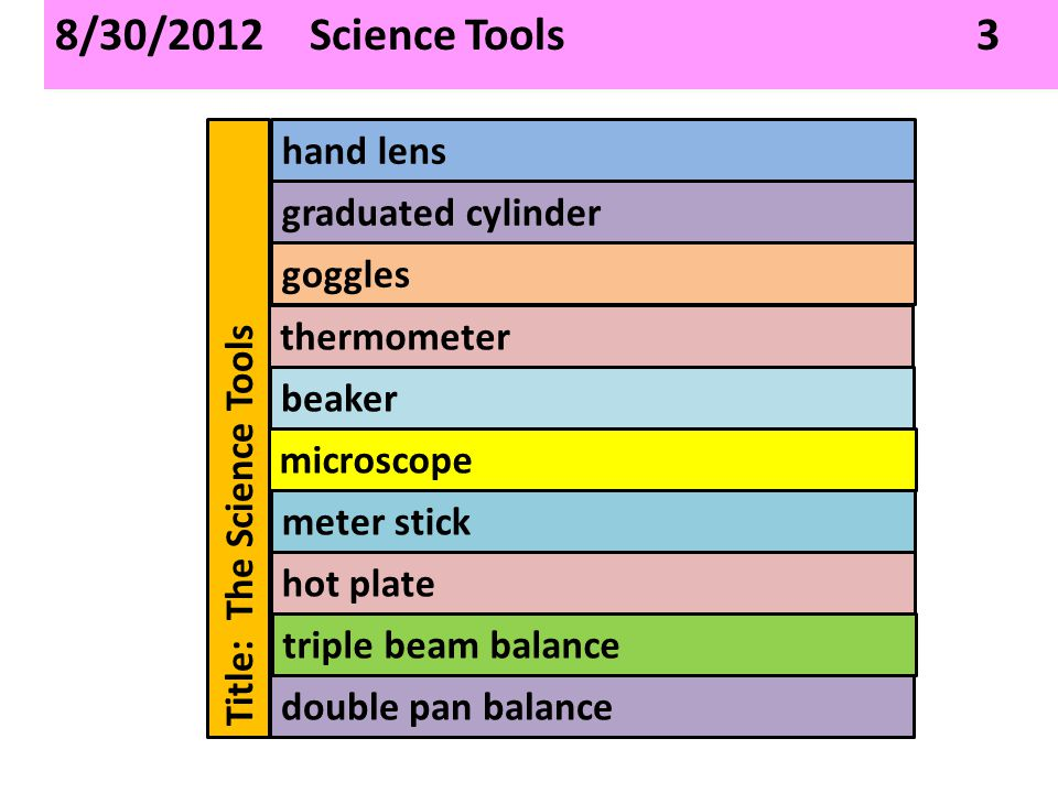 8/30/2012 Science Tools 3 hand lens graduated cylinder goggles thermometer beaker microscope meter stick hot plate triple beam balance double pan balance Title: The Science Tools