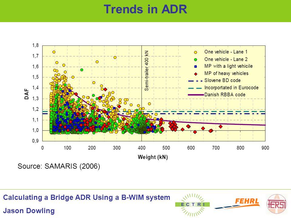 Source: SAMARIS (2006) Trends in ADR Calculating a Bridge ADR Using a B-WIM system Jason Dowling