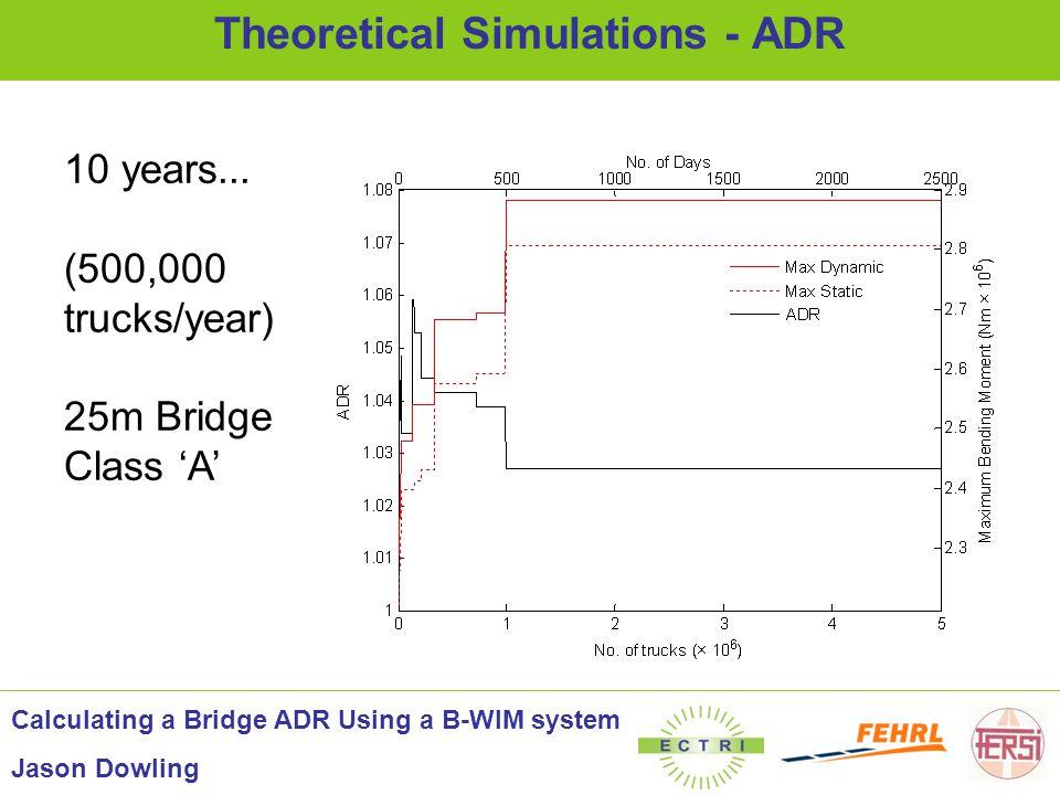 10 years... (500,000 trucks/year) 25m Bridge Class 'A' Theoretical Simulations - ADR Calculating a Bridge ADR Using a B-WIM system Jason Dowling