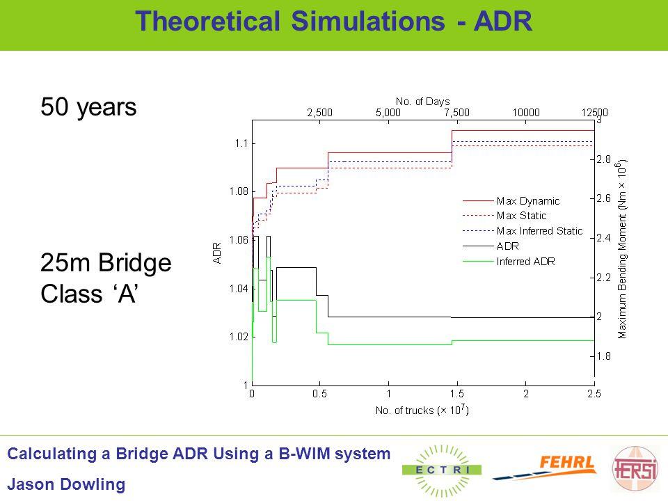 50 years 25m Bridge Class 'A' Theoretical Simulations - ADR Calculating a Bridge ADR Using a B-WIM system Jason Dowling