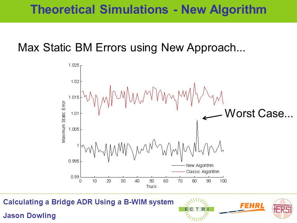 Max Static BM Errors using New Approach... Theoretical Simulations - New Algorithm Calculating a Bridge ADR Using a B-WIM system Jason Dowling Worst C