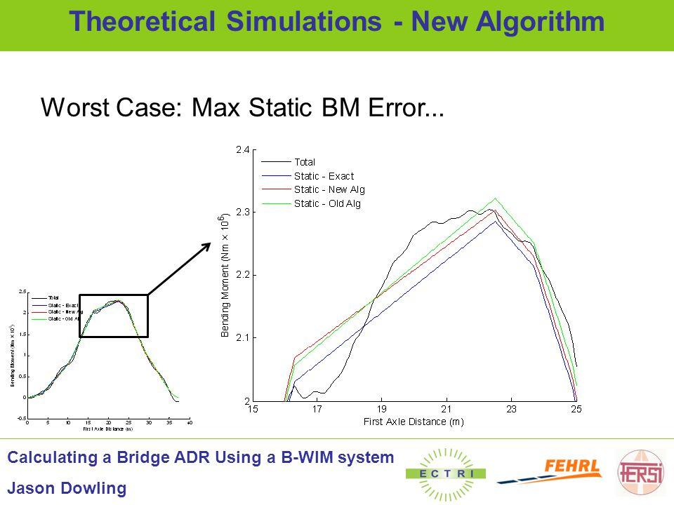 Worst Case: Max Static BM Error... Theoretical Simulations - New Algorithm Calculating a Bridge ADR Using a B-WIM system Jason Dowling