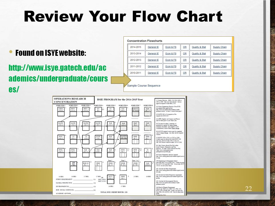 Review Your Flow Chart Found on ISYE website: http://www.isye.gatech.edu/ac ademics/undergraduate/cours es/ 22
