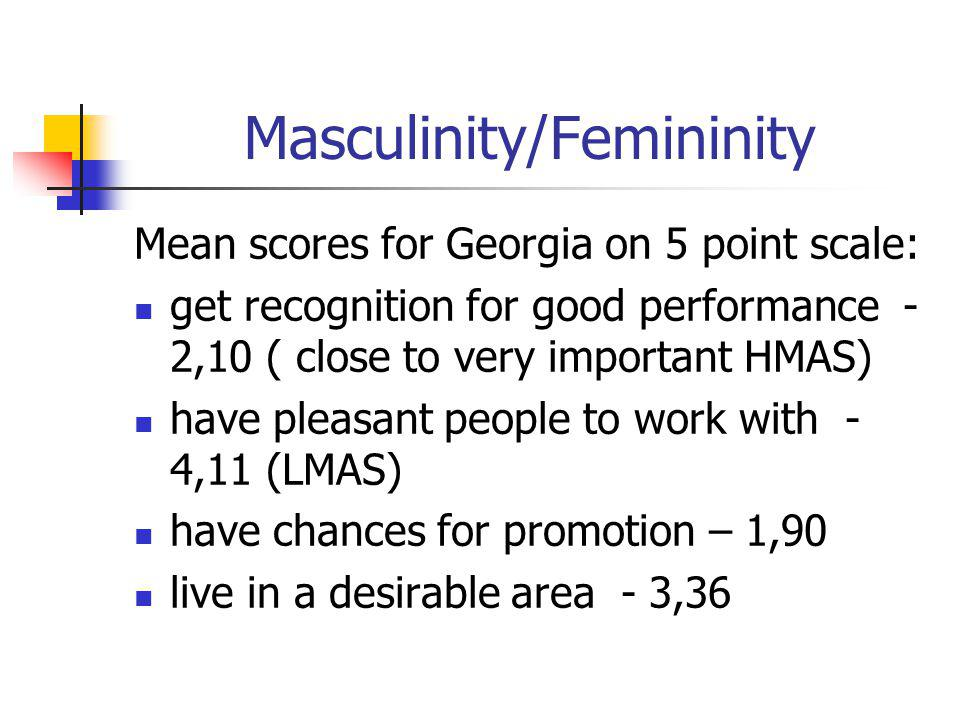 Masculinity/Femininity Mean scores for Georgia on 5 point scale: get recognition for good performance - 2,10 ( close to very important HMAS) have pleasant people to work with - 4,11 (LMAS) have chances for promotion – 1,90 live in a desirable area - 3,36