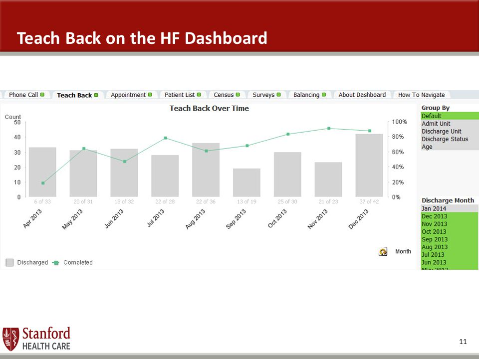 11 Teach Back on the HF Dashboard