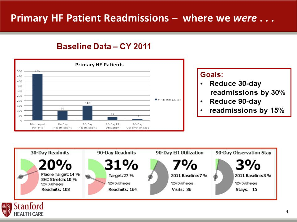 4 Primary HF Patient Readmissions – where we were... Baseline Data – CY 2011 Goals: Reduce 30-day readmissions by 30% Reduce 90-day readmissions by 15