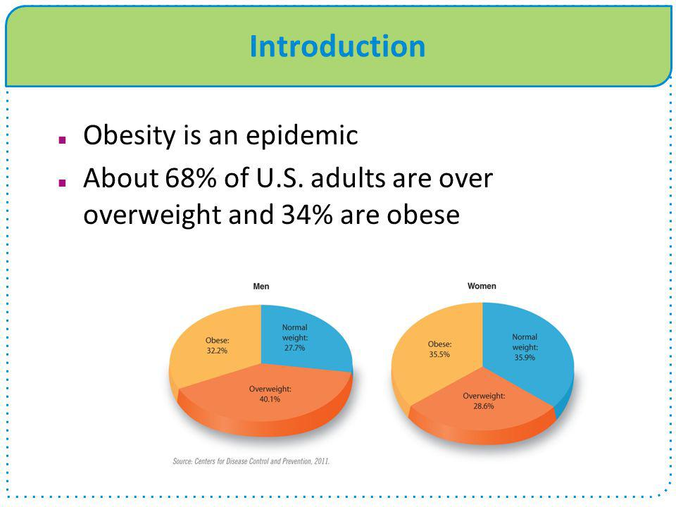 Introduction Obesity is an epidemic About 68% of U.S. adults are over overweight and 34% are obese Percentage of the adult population that is overweig