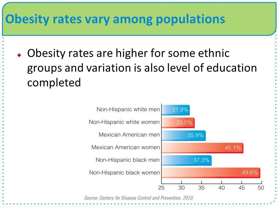 Obesity rates vary among populations  Obesity rates are higher for some ethnic groups and variation is also level of education completed
