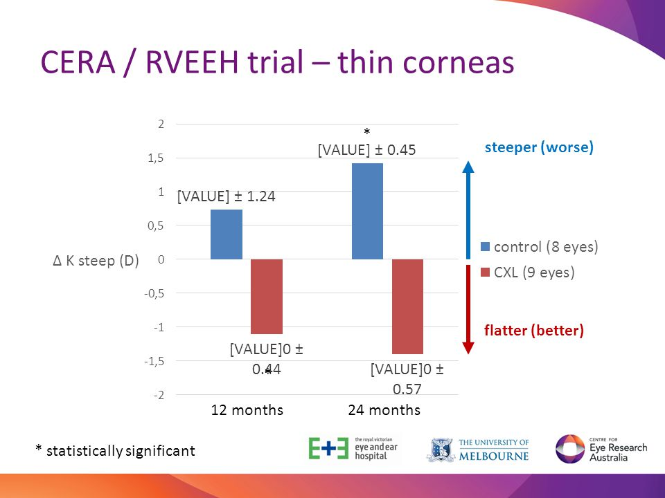 CERA / RVEEH trial – thin corneas 12 months 24 months * * * statistically significant steeper (worse) flatter (better)