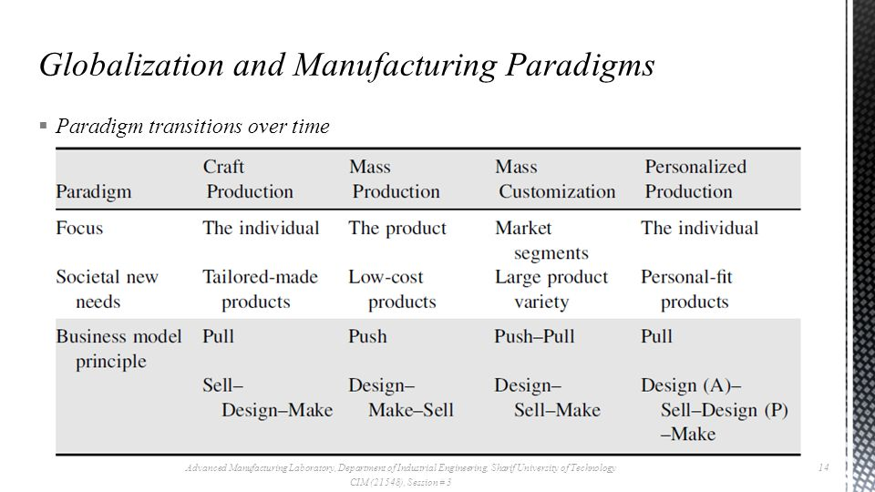  Paradigm transitions over time Advanced Manufacturing Laboratory, Department of Industrial Engineering, Sharif University of Technology CIM (21548), Session # 3 14
