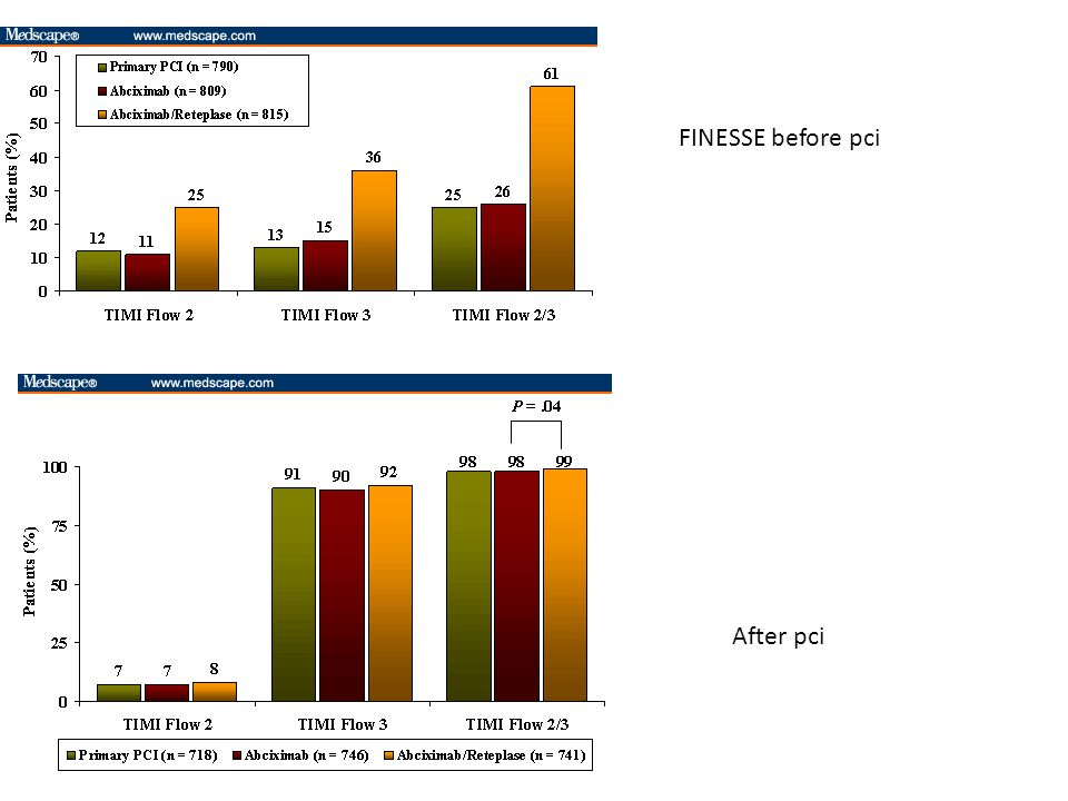 FINESSE before pci After pci