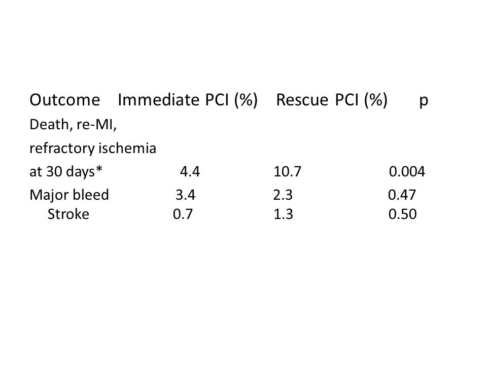 Outcome Immediate PCI (%) Rescue PCI (%) p Death, re-MI, refractory ischemia at 30 days* 4.4 10.7 0.004 Major bleed 3.4 2.3 0.47 Stroke 0.7 1.3 0.50