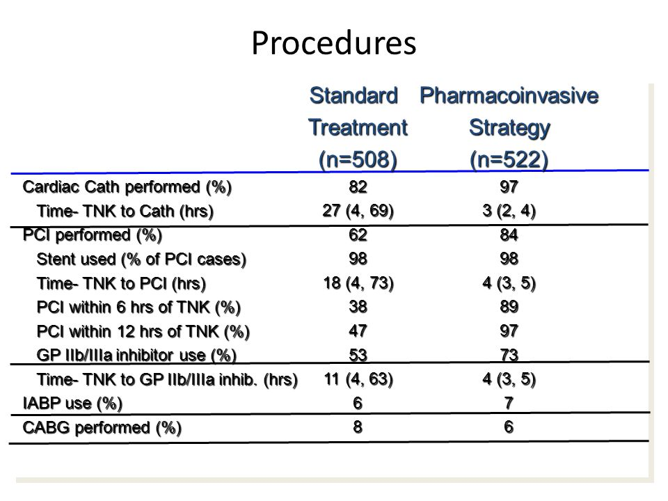 Procedures Cardiac Cath performed (%) Time- TNK to Cath (hrs) Time- TNK to Cath (hrs) PCI performed (%) Stent used (% of PCI cases) Stent used (% of PCI cases) Time- TNK to PCI (hrs) Time- TNK to PCI (hrs) PCI within 6 hrs of TNK (%) PCI within 6 hrs of TNK (%) PCI within 12 hrs of TNK (%) PCI within 12 hrs of TNK (%) GP IIb/IIIa inhibitor use (%) GP IIb/IIIa inhibitor use (%) Time- TNK to GP IIb/IIIa inhib.