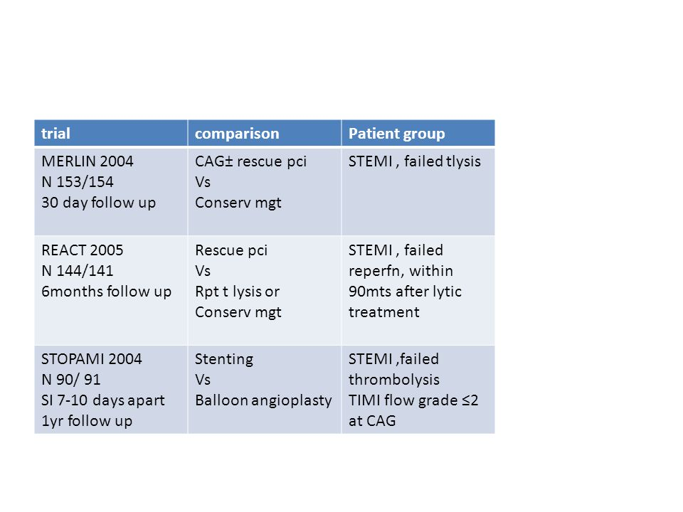 trialcomparisonPatient group MERLIN 2004 N 153/154 30 day follow up CAG± rescue pci Vs Conserv mgt STEMI, failed tlysis REACT 2005 N 144/141 6months follow up Rescue pci Vs Rpt t lysis or Conserv mgt STEMI, failed reperfn, within 90mts after lytic treatment STOPAMI 2004 N 90/ 91 SI 7-10 days apart 1yr follow up Stenting Vs Balloon angioplasty STEMI,failed thrombolysis TIMI flow grade ≤2 at CAG