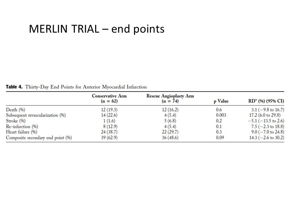 MERLIN TRIAL – end points