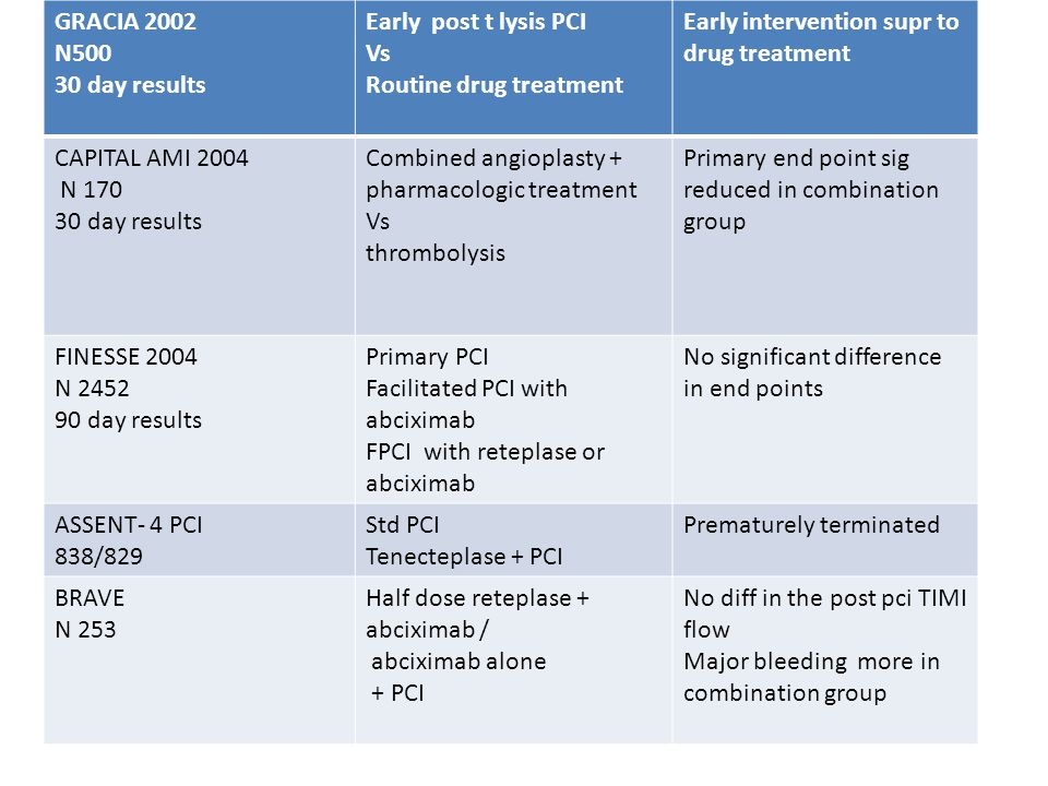 PCI immediately after thrombolysis-GRACIA 2002 (Group analysis of a/c IHD ) lancet 500 AMI pts, 23 centers in Spain and Portugal, the 30-day results - early interventional strategy within 24 hours of thrombolysis, followed by stent implantation - post thrombolysis classical drug-based treatment Early intervention may be superior to medical therapy in AMI Reduction in inhospital ischemia driven revascularisation- 2% vs 12% ( p<o.oo1) A combined therapy of stenting within 24 hours of thrombolysis results in shorter hospital stays and a lower risk of adverse events after discharge, compared with conventional drug therapy