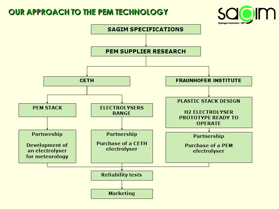 OUR APPROACH TO THE PEM TECHNOLOGY FRAUNHOFER INSTITUTECETH PEM SUPPLIER RESEARCH SAGIM SPECIFICATIONS PEM STACKELECTROLYSERS RANGE PLASTIC STACK DESI
