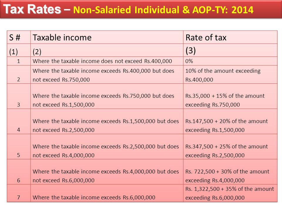 Tax Rates Tax Rates – Non-Salaried Individual & AOP-TY: 2014