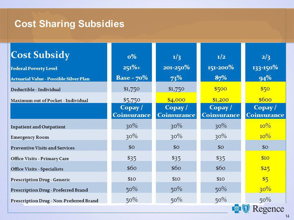 14 Cost Sharing Subsidies Cost Subsidy 0% 1/3 1/2 2/3 Federal Poverty Level 251%+201-250%151-200%133-150% Actuarial Value - Possible Silver Plan Base - 70%73%87%94% Deductible - Individual $1,750 $500$50 Maximum out of Pocket - Individual $5,750$4,000$1,200$600 Copay / Coinsurance Inpatient and Outpatient 30% 10% Emergency Room 30% 10% Preventive Visits and Services $0 Office Visits - Primary Care $35 $10 Office Visits - Specialists $60 $25 Prescription Drug - Generic $10 $5 Prescription Drug - Preferred Brand 50% 30% Prescription Drug - Non-Preferred Brand 50%