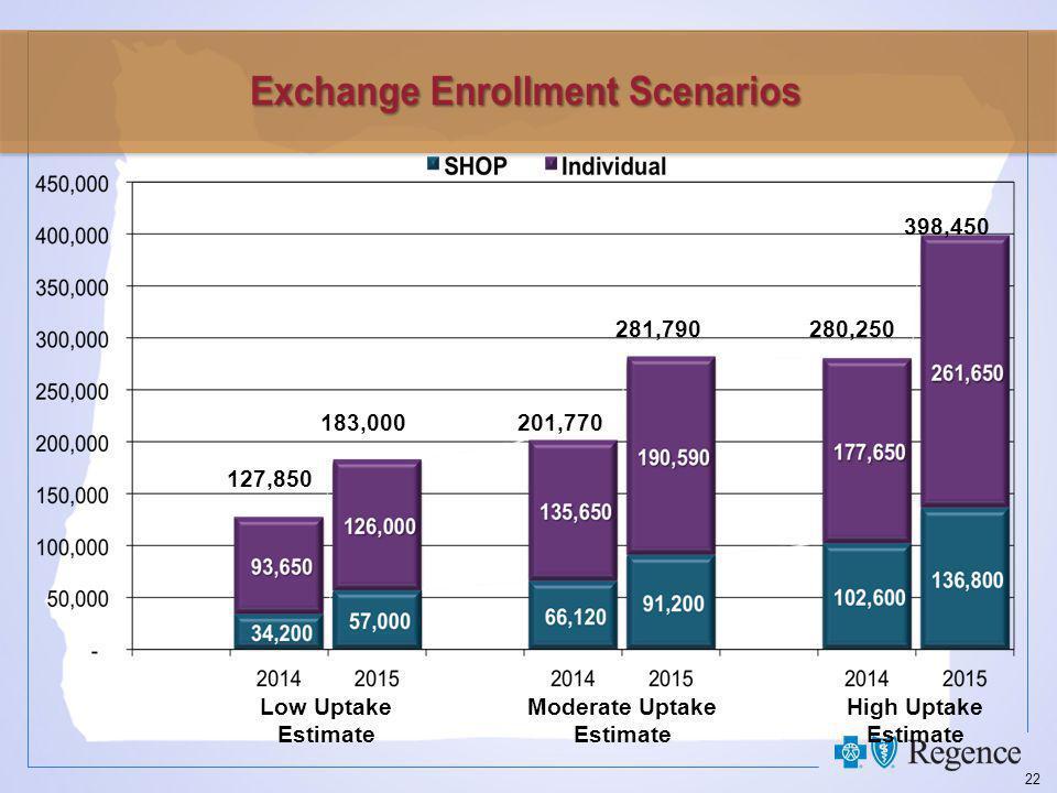 22 Low Uptake Estimate Moderate Uptake Estimate High Uptake Estimate 127,850 183,000201,770 281,790280,250 398,450