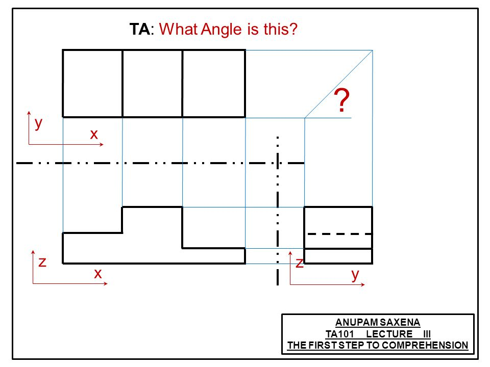 ANUPAM SAXENA TA101 LECTURE III THE FIRST STEP TO COMPREHENSION ? TA: What Angle is this? x y x z y z