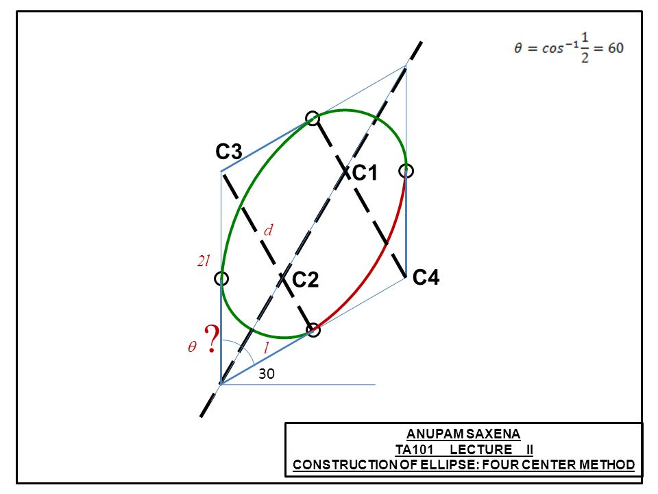 ANUPAM SAXENA TA101 LECTURE II CONSTRUCTION OF ELLIPSE: FOUR CENTER METHOD C1 C2 C3 C4 30 l 2l d  