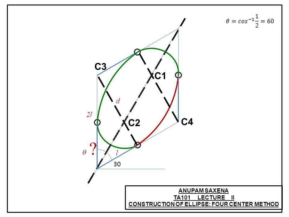 ANUPAM SAXENA TA101 LECTURE II CONSTRUCTION OF ELLIPSE: FOUR CENTER METHOD C1 C2 C3 C4 30 