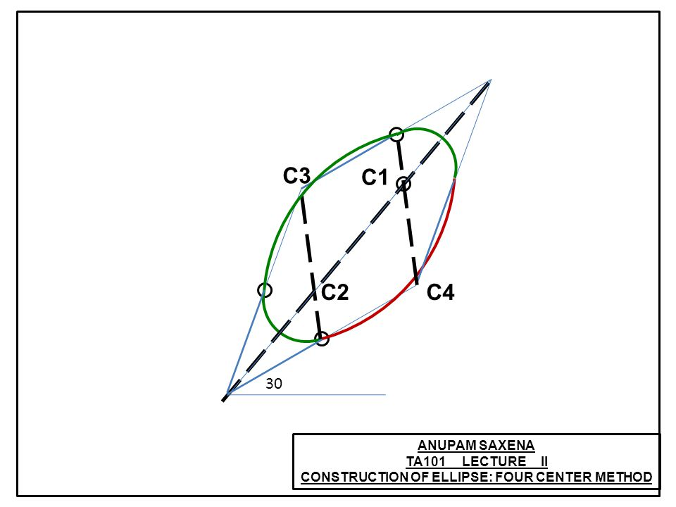 ANUPAM SAXENA TA101 LECTURE II CONSTRUCTION OF ELLIPSE: FOUR CENTER METHOD C1 C2 C3 C4 30