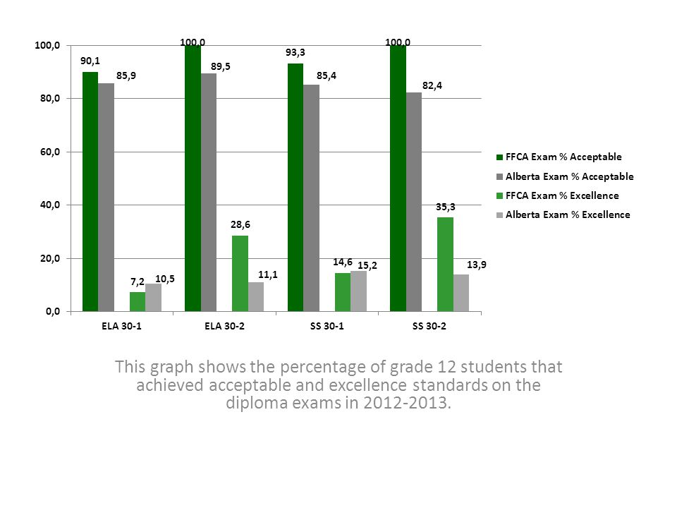 This graph shows the percentage of grade 12 students that achieved acceptable and excellence standards on the diploma exams in 2012-2013.
