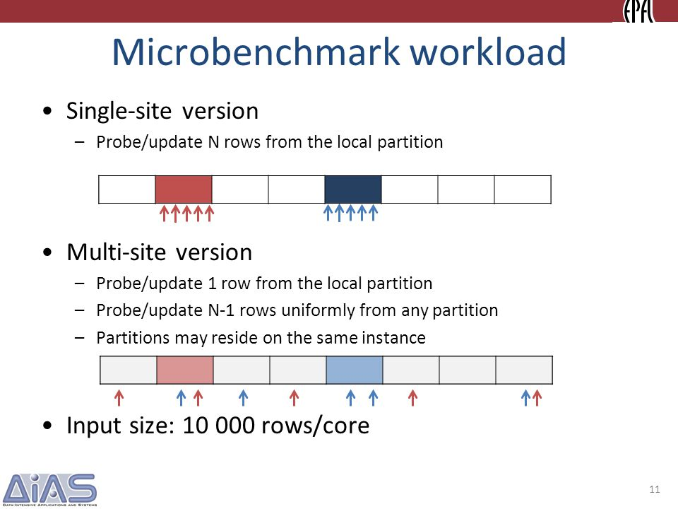 Microbenchmark workload Single-site version –Probe/update N rows from the local partition Multi-site version –Probe/update 1 row from the local partition –Probe/update N-1 rows uniformly from any partition –Partitions may reside on the same instance Input size: 10 000 rows/core 11