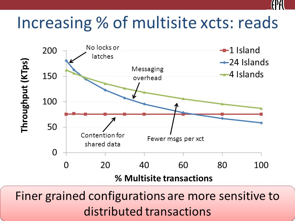 13 Increasing % of multisite xcts: reads Contention for shared data No locks or latches Messaging overhead Fewer msgs per xct Finer grained configurations are more sensitive to distributed transactions