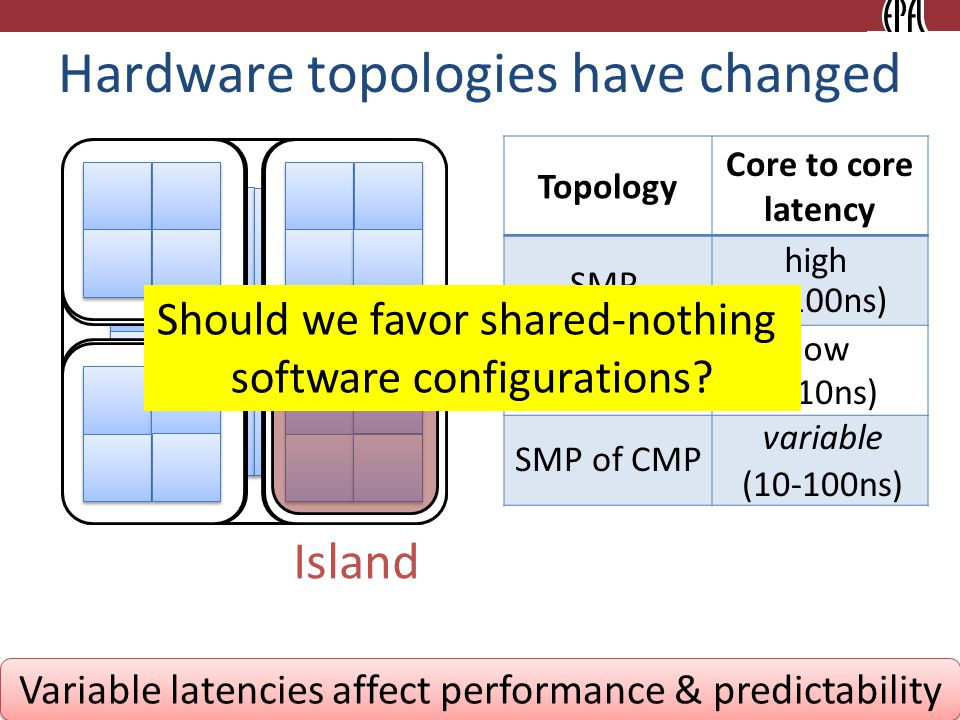 Hardware topologies have changed Topology Core to core latency Core Island CMP SMP of CMP low variable SMP high (~10ns) (10-100ns) (~100ns) 2 Variable latencies affect performance & predictability Should we favor shared-nothing software configurations