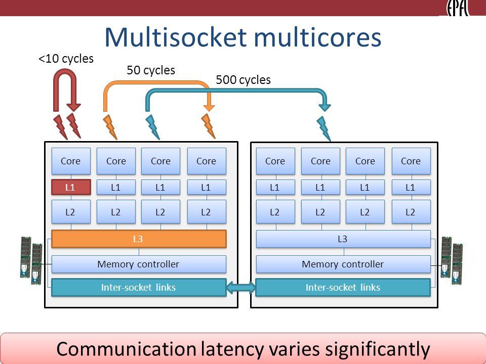 6 Multisocket multicores Communication latency varies significantly Core L1 L2 L1 L2 L1 L2 L3 Memory controller Core L1 L2 Core L1 L2 L1 L2 L1 L2 L3 Core L1 L2 L1 L3 Inter-socket links Memory controller Inter-socket links 50 cycles 500 cycles <10 cycles