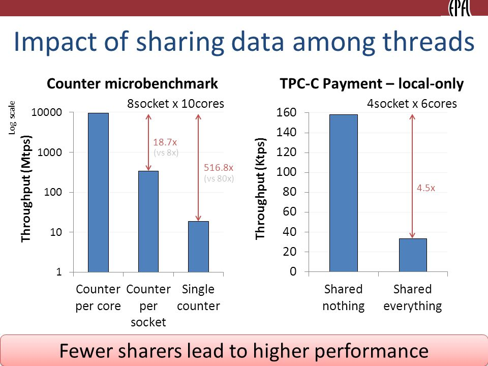 8 Impact of sharing data among threads Counter microbenchmarkTPC-C Payment – local-only 18.7x 516.8x 4.5x Fewer sharers lead to higher performance 8socket x 10cores4socket x 6cores Log scale (vs 8x) (vs 80x)