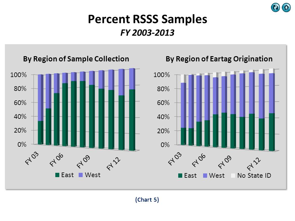 Percent RSSS Samples FY 2003-2013 (Chart 5) By Region of Sample CollectionBy Region of Eartag Origination