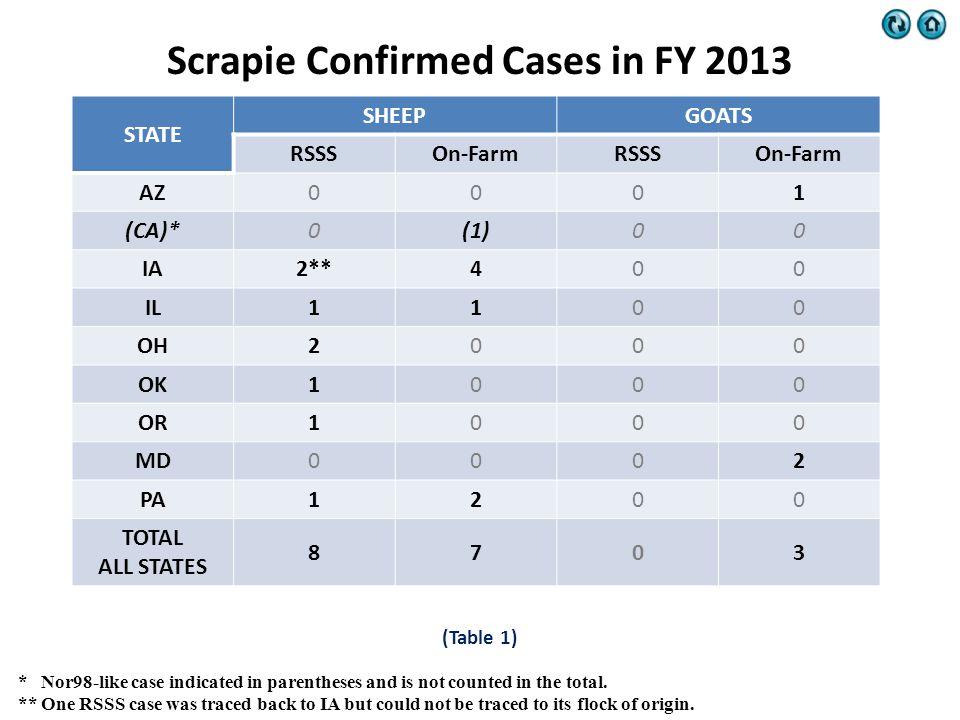 (Table 1) STATE SHEEPGOATS RSSSOn-FarmRSSSOn-Farm AZ0001 (CA)*0(1)00 IA2**400 IL1100 OH2000 OK1000 OR1000 MD0002 PA1200 TOTAL ALL STATES 8703 Scrapie