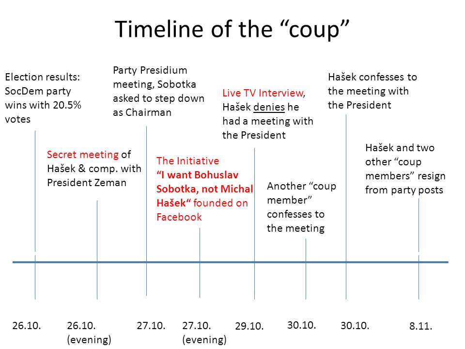 Timeline of the coup Election results: SocDem party wins with 20.5% votes 26.10.