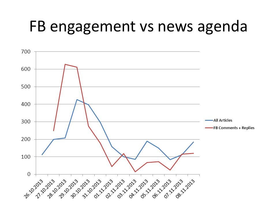 FB engagement vs news agenda