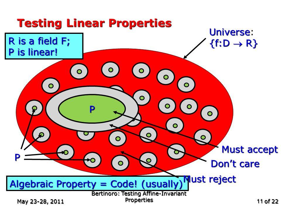 of 22 May 23-28, 2011 Bertinoro: Testing Affine-Invariant Properties 11 Testing Linear Properties Algebraic Property = Code.