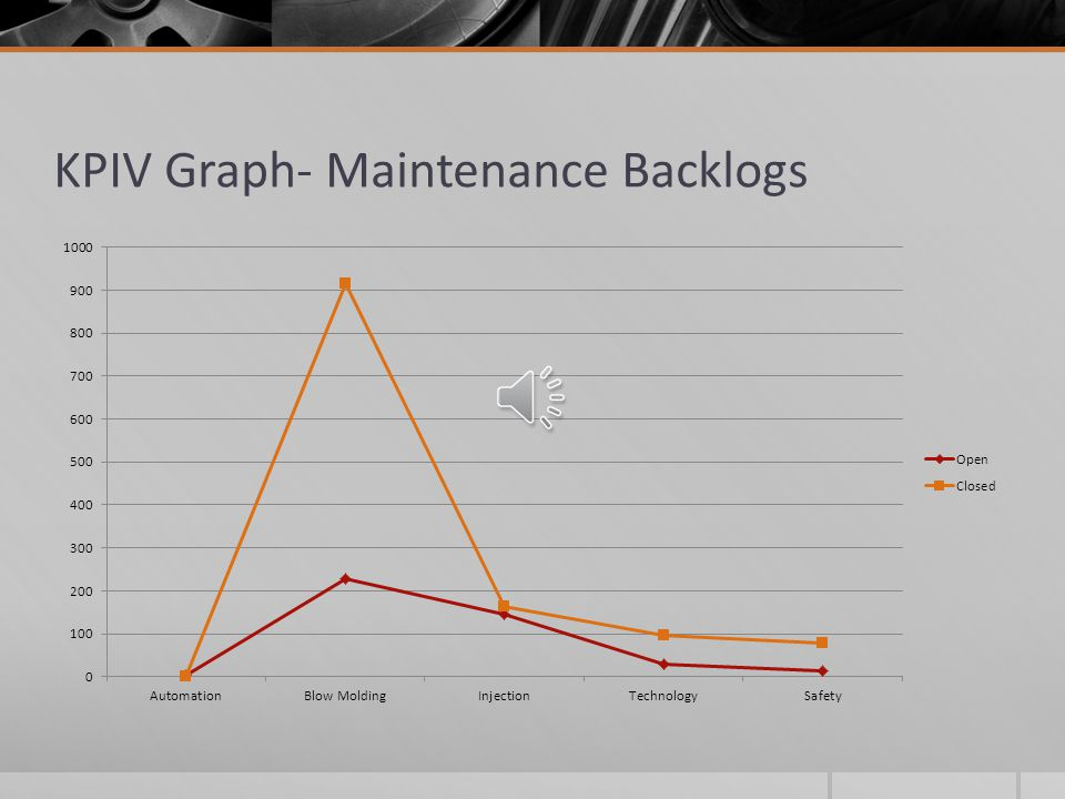 KPIV Graph – Time to Completion