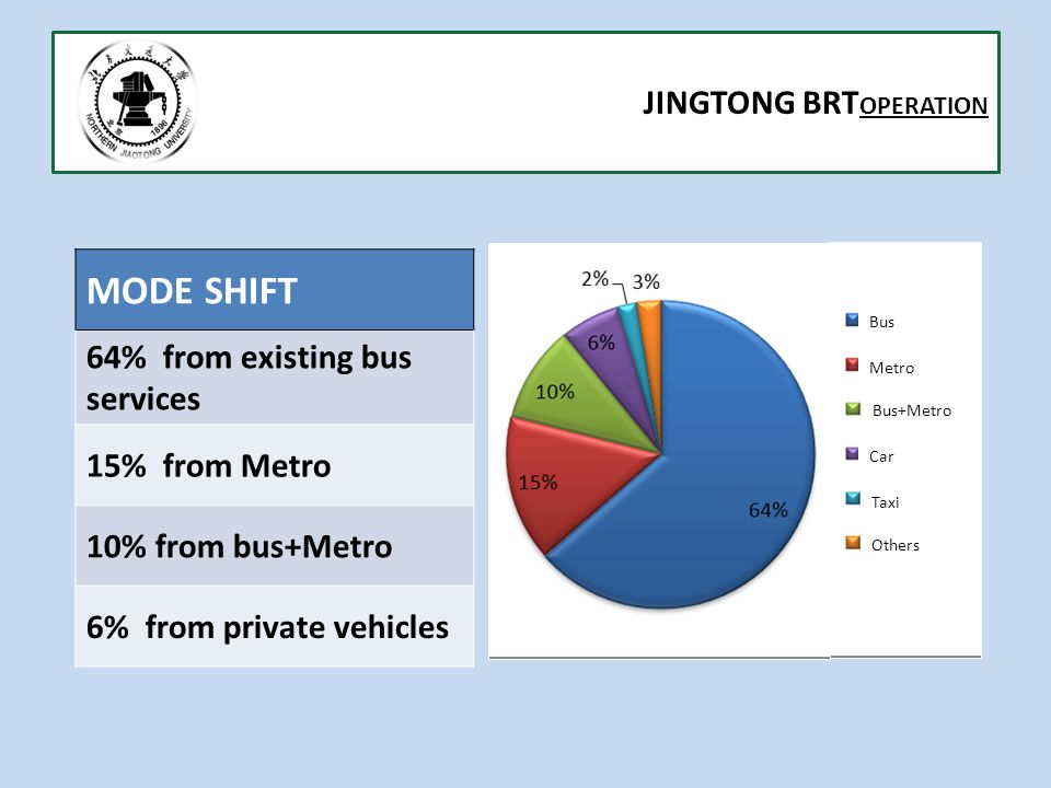 JINGTONG BRT OPERATION MODE SHIFT 64% from existing bus services 15% from Metro 10% from bus+Metro 6% from private vehicles Bus Metro Bus+Metro Car Taxi Others