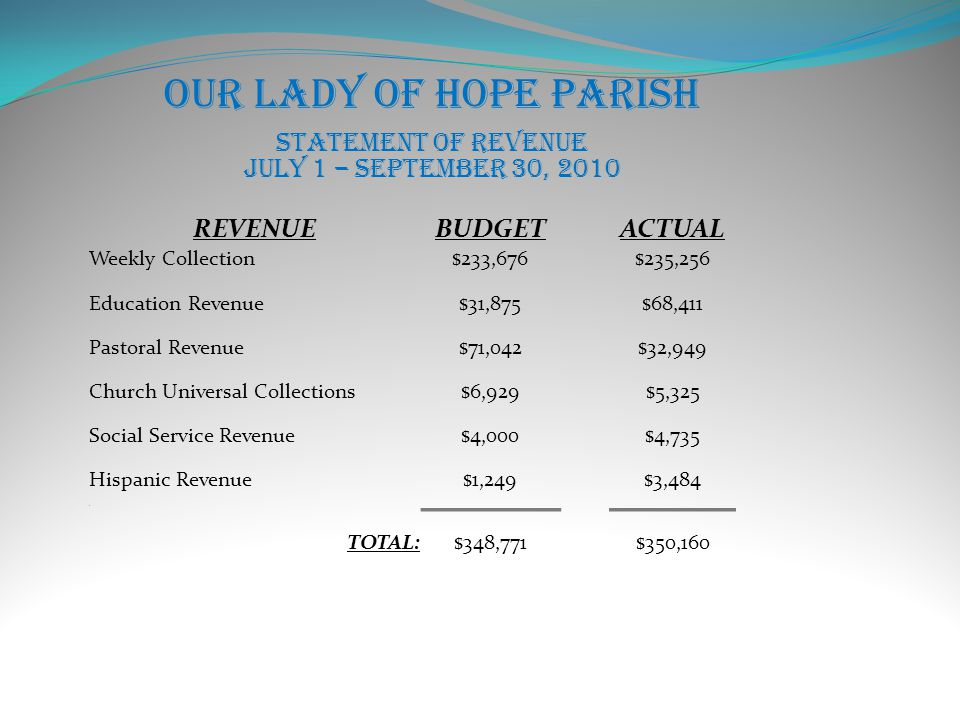 Our Lady of Hope Parish Statement of Revenue July 1 – September 30, 2010 REVENUEBUDGETACTUAL Weekly Collection$233,676$235,256 Education Revenue$31,875$68,411 Pastoral Revenue$71,042$32,949 Church Universal Collections$6,929$5,325 Social Service Revenue$4,000$4,735 Hispanic Revenue$1,249$3,484 1 TOTAL:$348,771$350,160