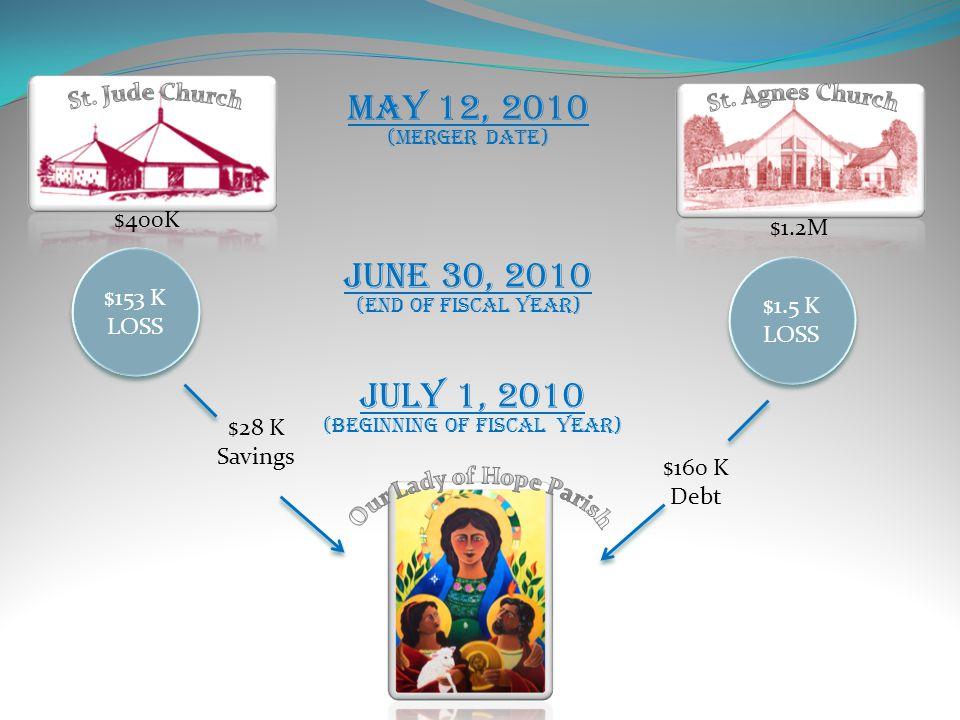 May 12, 2010 (Merger Date) $400K $1.2M $153 K LOSS $153 K LOSS $1.5 K LOSS $1.5 K LOSS $28 K Savings $160 K Debt June 30, 2010 (End of Fiscal Year) JuLy 1, 2010 (Beginning of Fiscal Year)